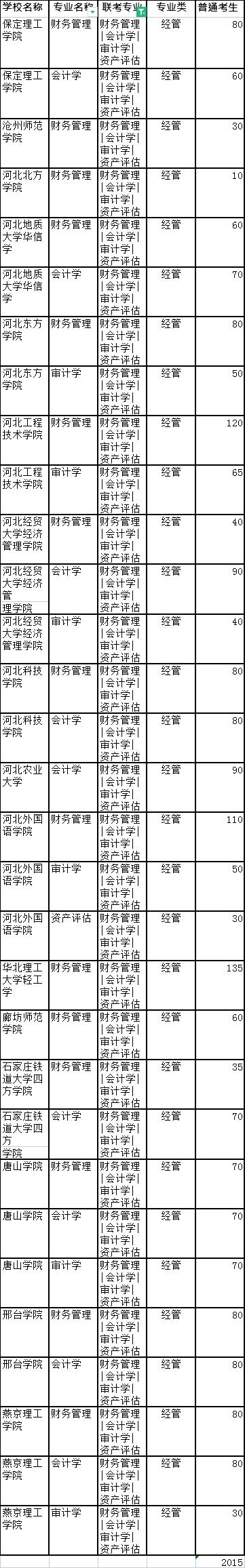 河北专接本会计学招生院校